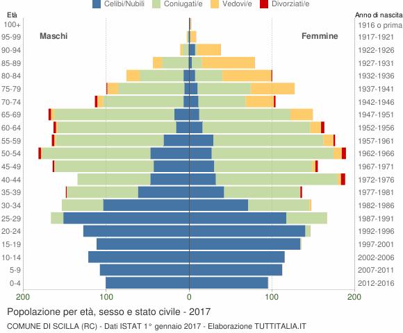 Grafico Popolazione per età, sesso e stato civile Comune di Scilla (RC)