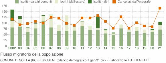 Flussi migratori della popolazione Comune di Scilla (RC)