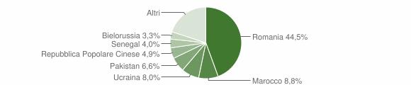 Grafico cittadinanza stranieri - Paola 2018