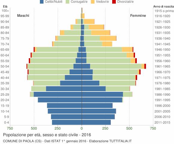 Grafico Popolazione per età, sesso e stato civile Comune di Paola (CS)