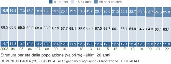 Grafico struttura della popolazione Comune di Paola (CS)