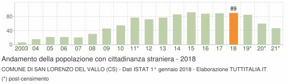 Grafico andamento popolazione stranieri Comune di San Lorenzo del Vallo (CS)