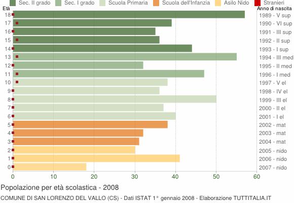 Grafico Popolazione in età scolastica - San Lorenzo del Vallo 2008