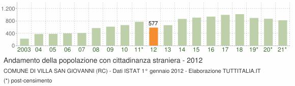 Grafico andamento popolazione stranieri Comune di Villa San Giovanni (RC)