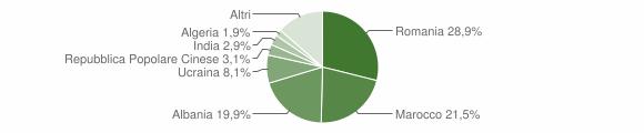 Grafico cittadinanza stranieri - Villa San Giovanni 2012