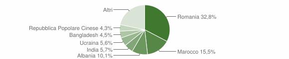 Grafico cittadinanza stranieri - Villa San Giovanni 2018