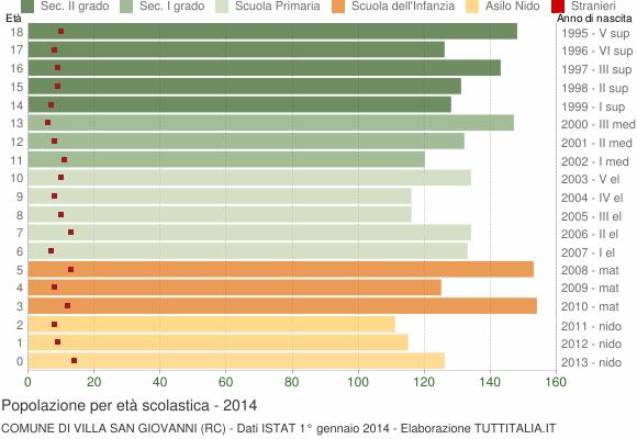 Grafico Popolazione in età scolastica - Villa San Giovanni 2014