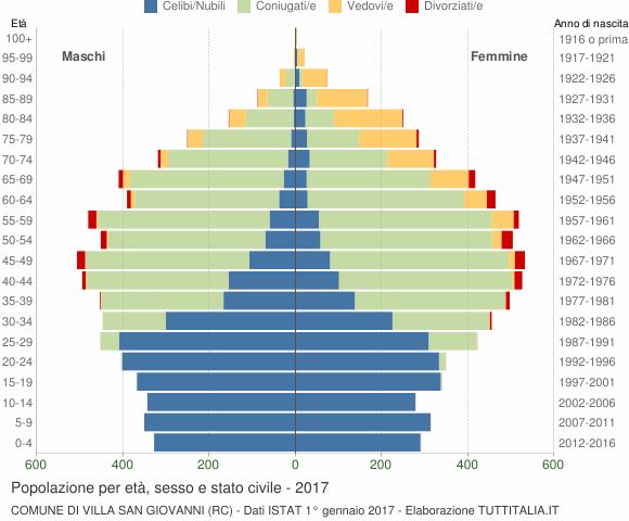 Grafico Popolazione per età, sesso e stato civile Comune di Villa San Giovanni (RC)