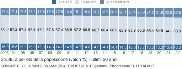 Grafico struttura della popolazione Comune di Villa San Giovanni (RC)