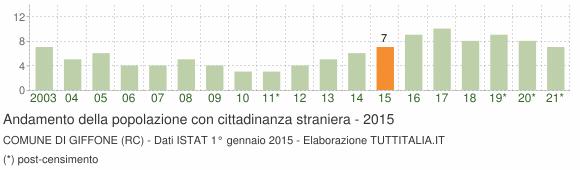 Grafico andamento popolazione stranieri Comune di Giffone (RC)