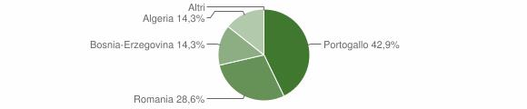 Grafico cittadinanza stranieri - Giffone 2015