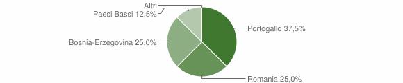 Grafico cittadinanza stranieri - Giffone 2018