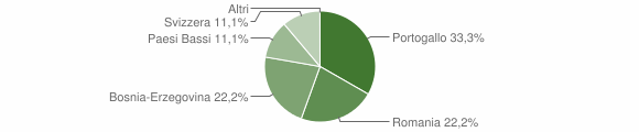 Grafico cittadinanza stranieri - Giffone 2019