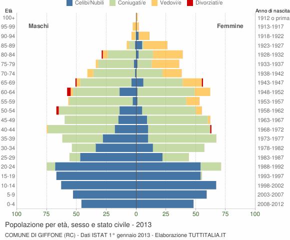 Grafico Popolazione per età, sesso e stato civile Comune di Giffone (RC)