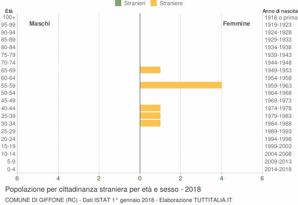 Grafico cittadini stranieri - Giffone 2018