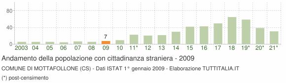 Grafico andamento popolazione stranieri Comune di Mottafollone (CS)