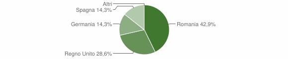 Grafico cittadinanza stranieri - Mottafollone 2009