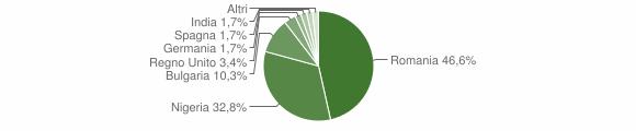 Grafico cittadinanza stranieri - Mottafollone 2019