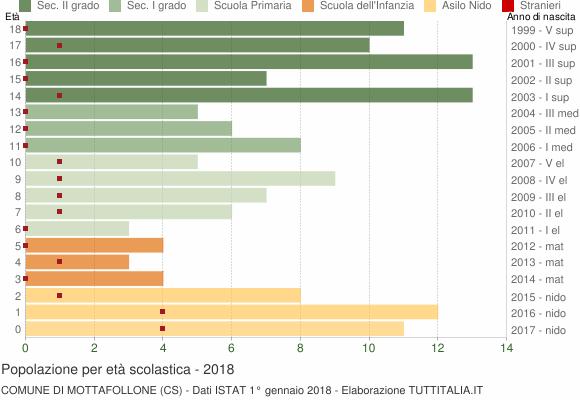Grafico Popolazione in età scolastica - Mottafollone 2018
