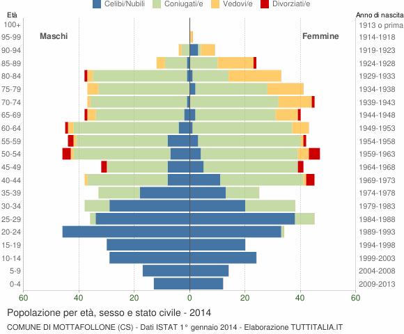 Grafico Popolazione per età, sesso e stato civile Comune di Mottafollone (CS)