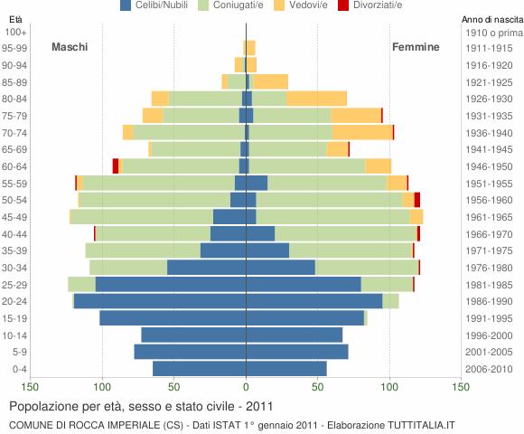Grafico Popolazione per età, sesso e stato civile Comune di Rocca Imperiale (CS)