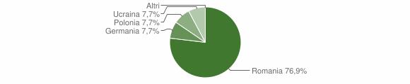 Grafico cittadinanza stranieri - Caloveto 2016