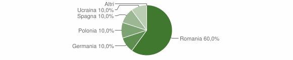 Grafico cittadinanza stranieri - Caloveto 2017