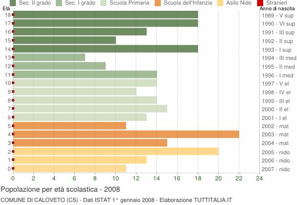 Grafico Popolazione in età scolastica - Caloveto 2008
