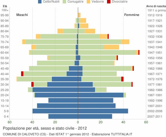 Grafico Popolazione per età, sesso e stato civile Comune di Caloveto (CS)