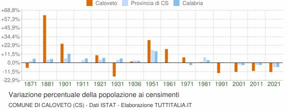 Grafico variazione percentuale della popolazione Comune di Caloveto (CS)