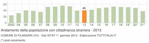 Grafico andamento popolazione stranieri Comune di Filandari (VV)