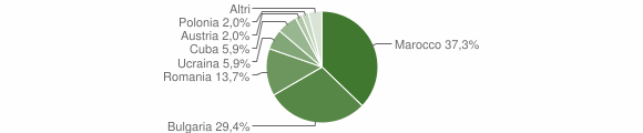 Grafico cittadinanza stranieri - Filandari 2008
