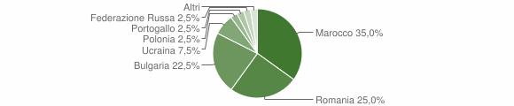 Grafico cittadinanza stranieri - Filandari 2013