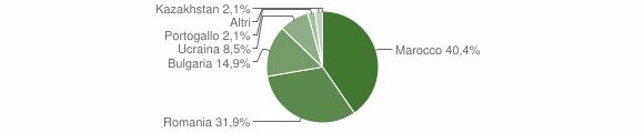 Grafico cittadinanza stranieri - Filandari 2015