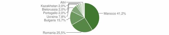 Grafico cittadinanza stranieri - Filandari 2018