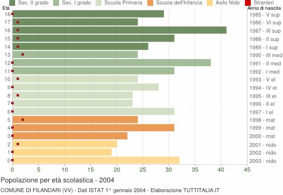 Grafico Popolazione in età scolastica - Filandari 2004