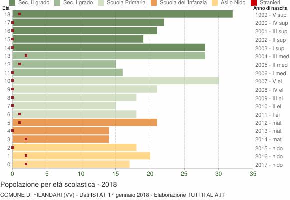 Grafico Popolazione in età scolastica - Filandari 2018