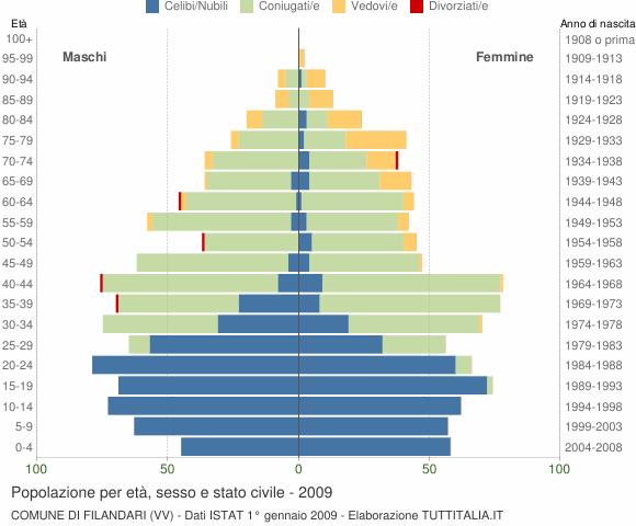Grafico Popolazione per età, sesso e stato civile Comune di Filandari (VV)