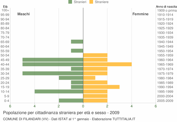 Grafico cittadini stranieri - Filandari 2009