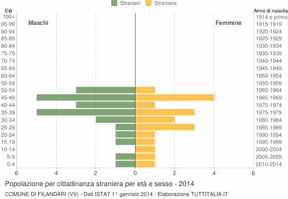 Grafico cittadini stranieri - Filandari 2014