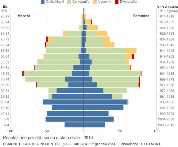 Grafico Popolazione per età, sesso e stato civile Comune di Guardia Piemontese (CS)
