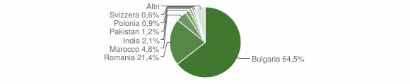 Grafico cittadinanza stranieri - Terranova da Sibari 2018