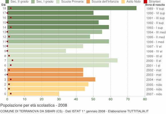 Grafico Popolazione in età scolastica - Terranova da Sibari 2008