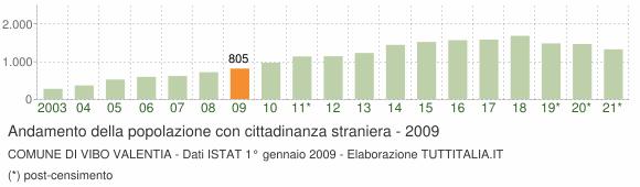 Grafico andamento popolazione stranieri Comune di Vibo Valentia