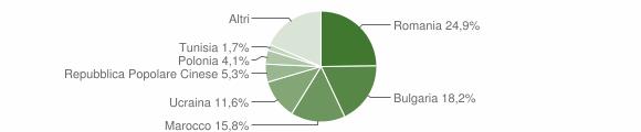 Grafico cittadinanza stranieri - Vibo Valentia 2018