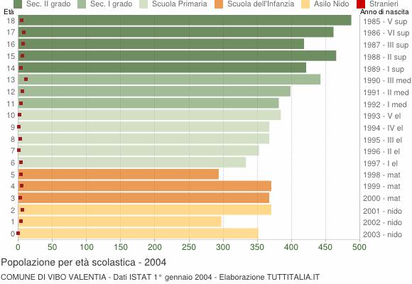 Grafico Popolazione in età scolastica - Vibo Valentia 2004