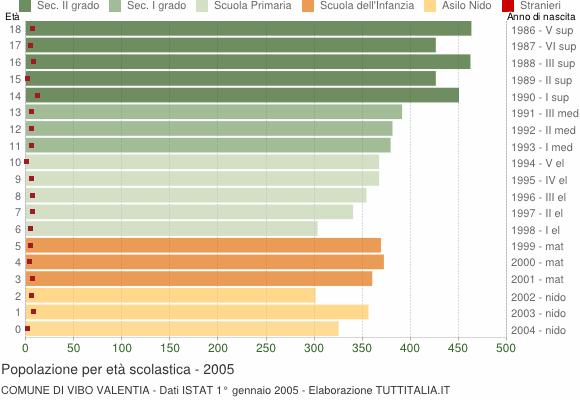 Grafico Popolazione in età scolastica - Vibo Valentia 2005