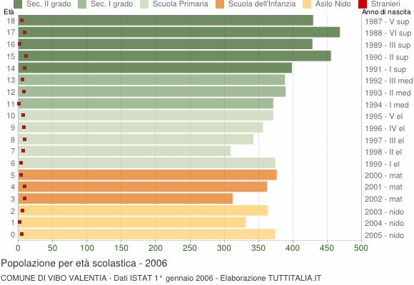 Grafico Popolazione in età scolastica - Vibo Valentia 2006