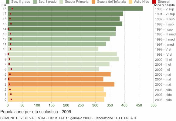 Grafico Popolazione in età scolastica - Vibo Valentia 2009