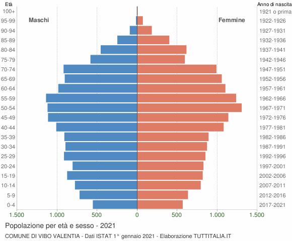 Grafico Popolazione per età e sesso Comune di Vibo Valentia